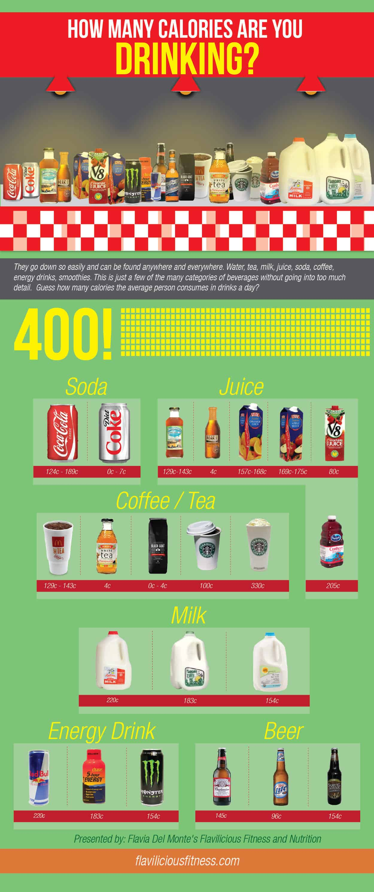Fitness Tip Tuesday – How Many Calories Are You Drinking?